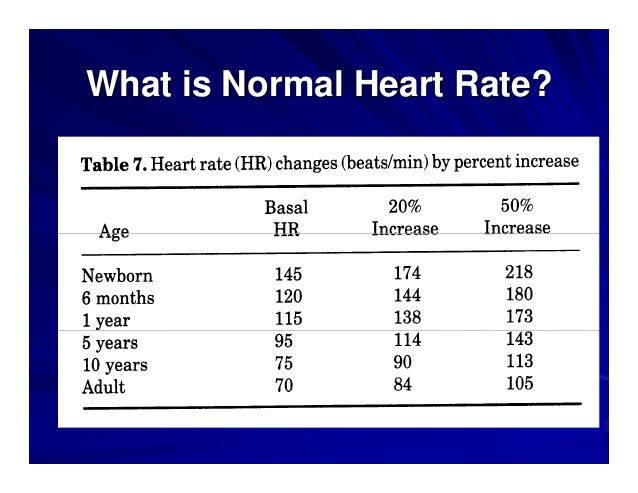 Pin by nonas arc on Heart Rate (primary focus on pediatric ...