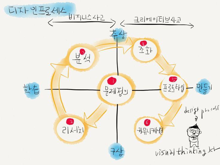 디자인 프로세스 비즈니사고와 크리에이티브 사고는 디자인 사고의 프로세스에 합쳐져 있다. 합리적모델과 행동중심의 모델또한 디자인된 결과냐 과정이냐 이지 사용자중심의 모델은 동일하다. 해야하는 일의 대부분은 문제정의>리서치>분석>조화>프로토타입>커뮤니케이션 순으로 반복된다. 디자인은 추상와 구상으로 나뉘고 학습과 만들기(생산, 서비스는 개발 및 테스트로, 포스트프로덕션에서는 구현, 평가 및 결론)로 크게 나눠 배치해보면 그림처럼 된다. 위의 프로세스로 사업, 일을 디자인하거나 삶을 다시 디자인해보자 미리보기…
