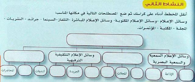 حل النشاط 2 ص 39 التربية المدنية للسنة الثانية متوسط Http Www Seyf Educ Com 2020 01 Coregger Actvite 2 Page 39 Civ 2am Html Computer Keyboard Computer
