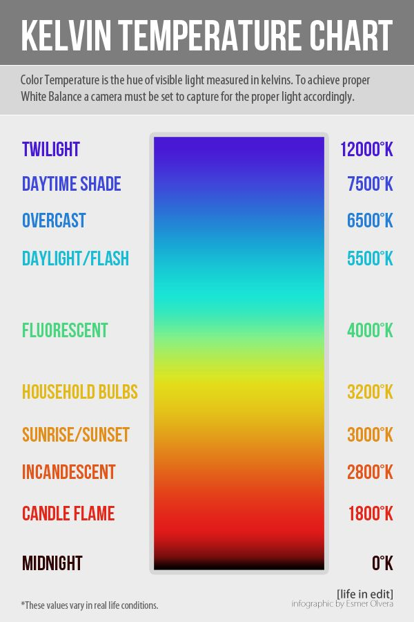 Kelvin Temperature Scale and white balance tutorial