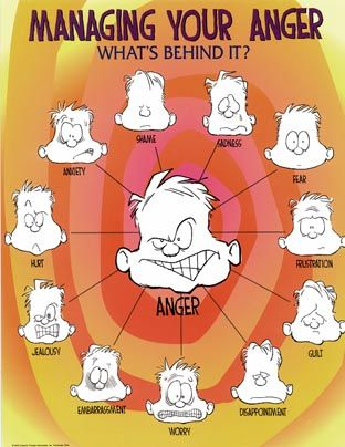 managing anger & understanding how anger is used to cover up other emotions