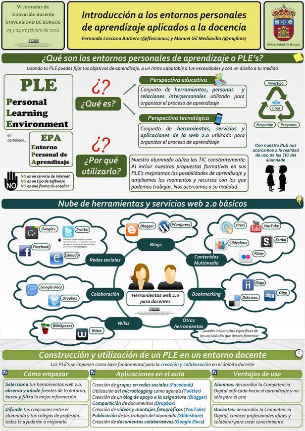 Introducción a los entornos personales de aprendizaje aplicados a la docencia