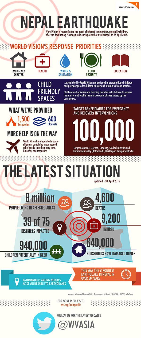 Nepal Earthquake Infographic - 30 April 2015 - Response Priorities
