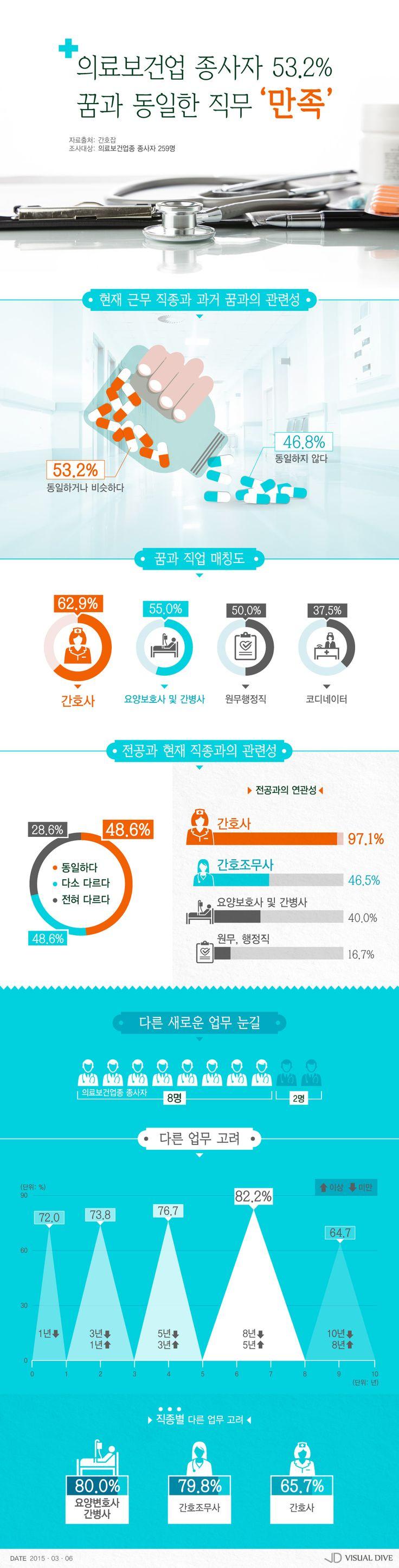 """의료보건업종 종사자 절반이상 """"현재 직무와 꿈 동일"""" [인포그래픽] #medical / #Infographic ⓒ 비주얼다이브 무단…"""