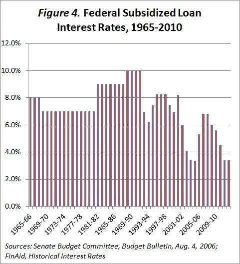 Lowest Mortgage Rates South Africa