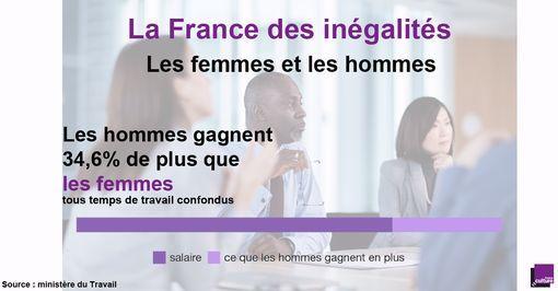 Inégalités de salaire femmes-hommes en France Ce chiffre recouvre entre autres celui de la répartition des emplois en temps partiel : 6% des hommes contre 30% des femmes. En 2015, 1,2 million de femmes salariées sont en situation de temps partiel subi, contre 471 000 hommes.
