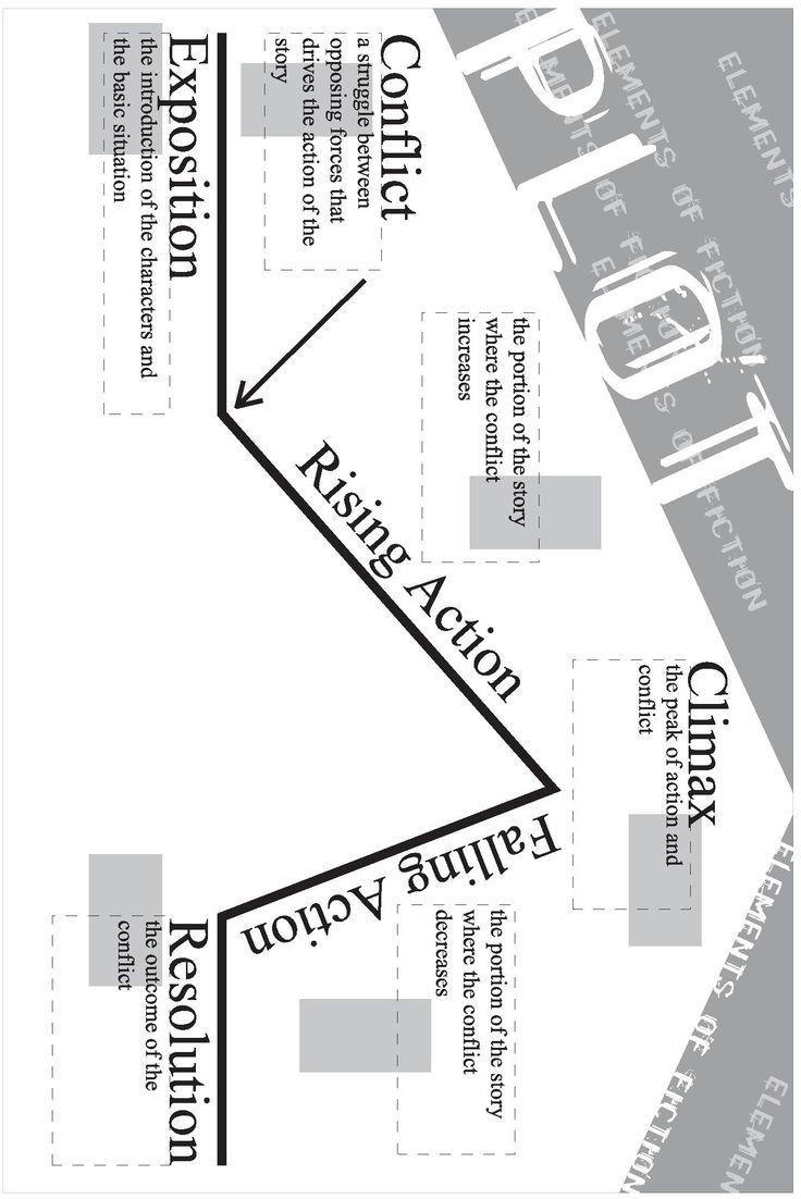 Climax Story Elements Reading Plot Chart Writing Plot