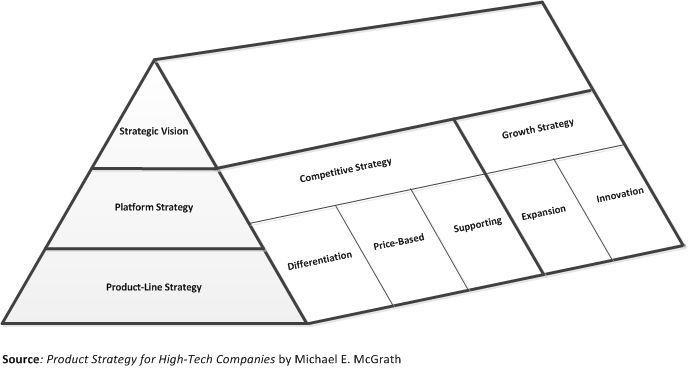 lean startup product strategy vision - Google Search
