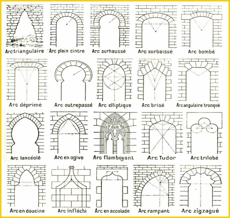 1000 images about vocabulaire architectural on pinterest for Type architecture