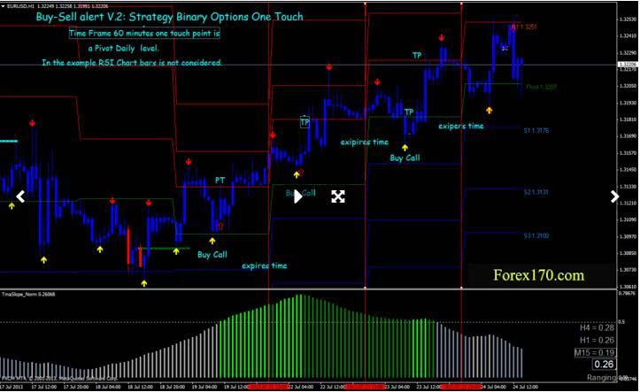 One touch options trading strategies