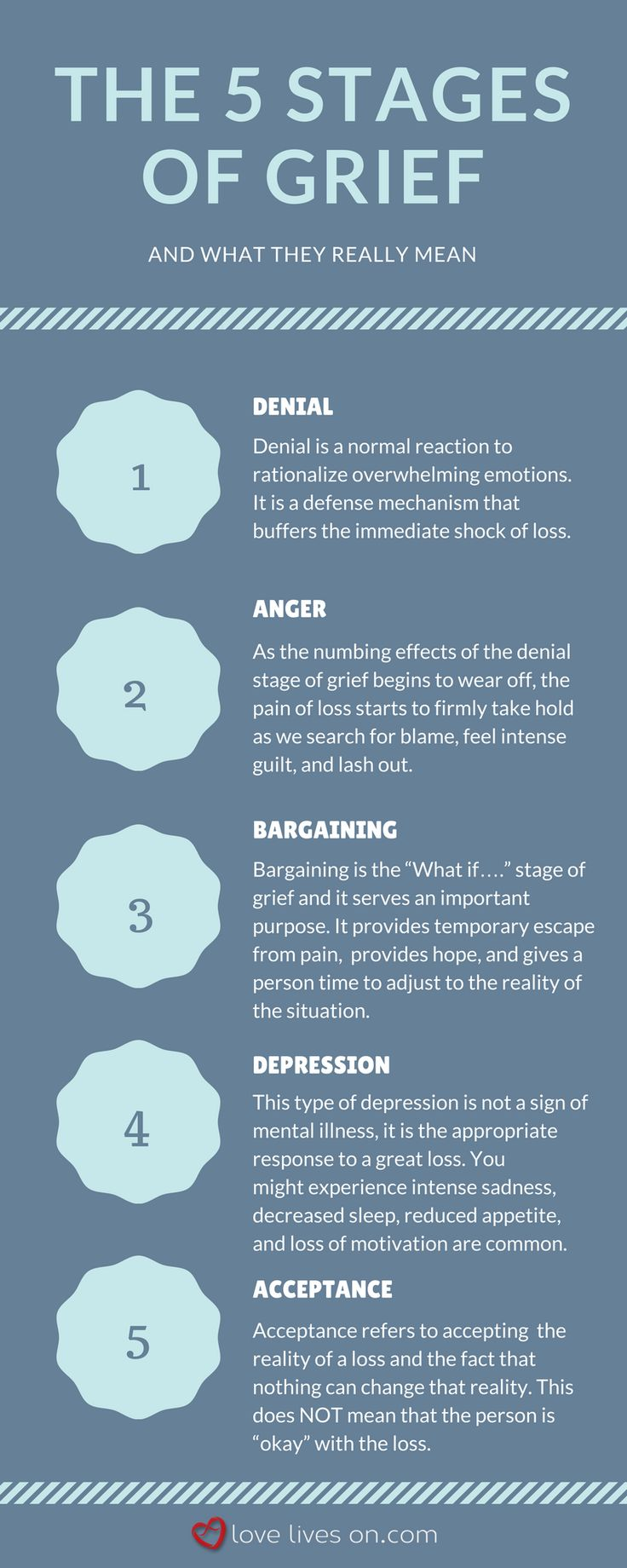 The 5 Stages of Grief & What They Really Mean. Read more on the 5 stages of grief & how to cope with each stage.