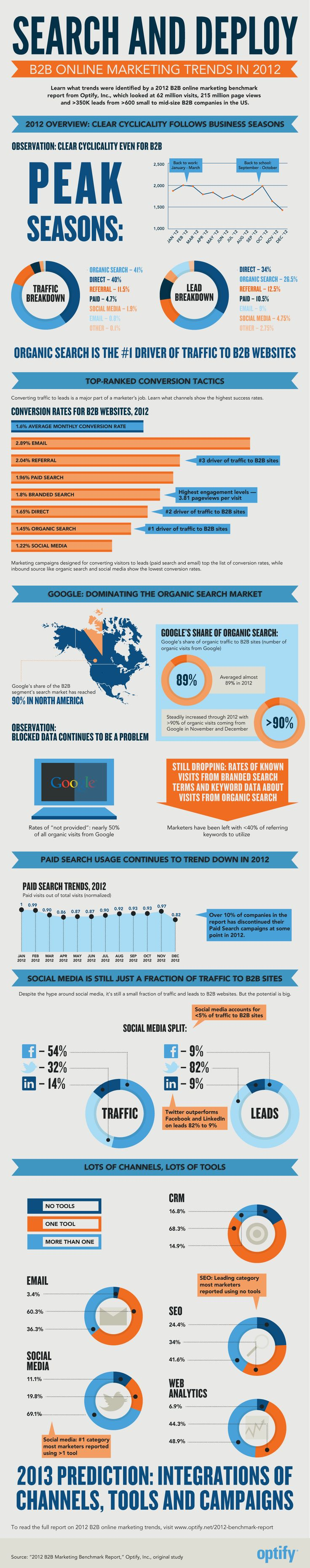 B2B #Marketing Trends in 2012 #Infographic: Online Marketing, Digital Marketing, Marketing Trends, B2B Marketing, Marketing Infographics