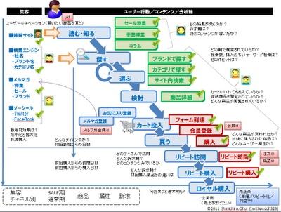 ECサイト - UX4KPI(4) コンセプトダイアグラム実践2