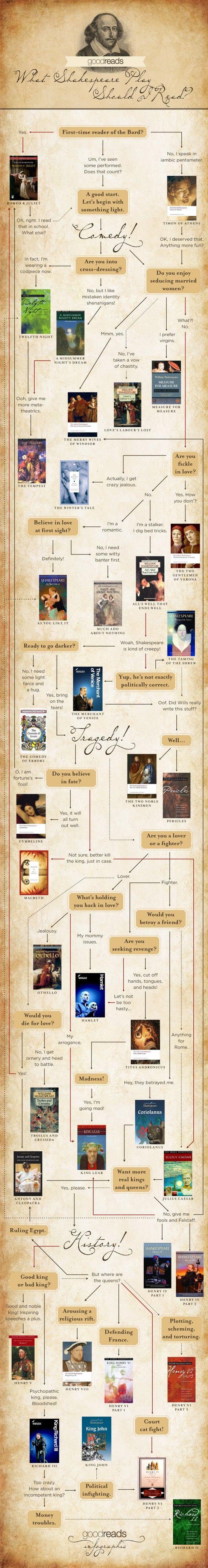 Shakespeare's birthday.
