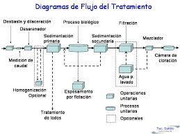 Resultado de imagen para Fosas Septicas Y Plantas De Tratamiento De Agua Residual