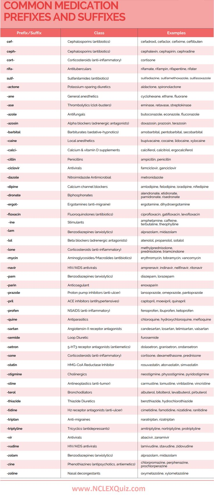 Common Medication Prefixes and Suffixes