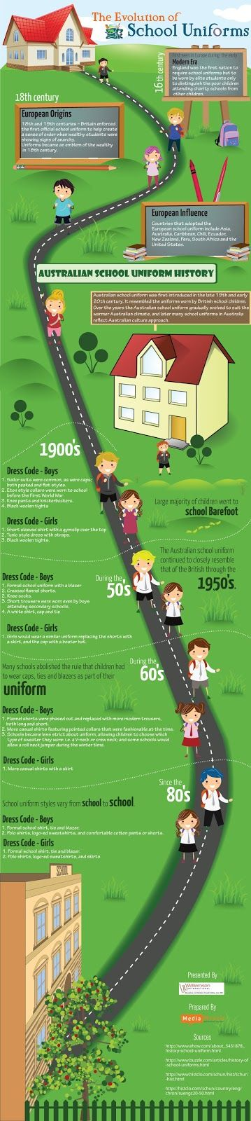 Students usually hate wearing school uniforms. In order to make school uniform enjoyable for kids, look out for smart and trendy schoolwear like polo school shirts, school jumpers, blazers and jackets. Williamson International presents this infographic which describes the evolution of school uniforms from 16th century to 1980's.