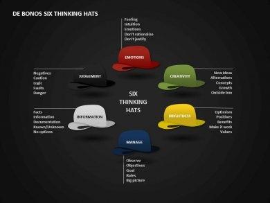 PowerPoint - De Bonos Six Thinking Hats