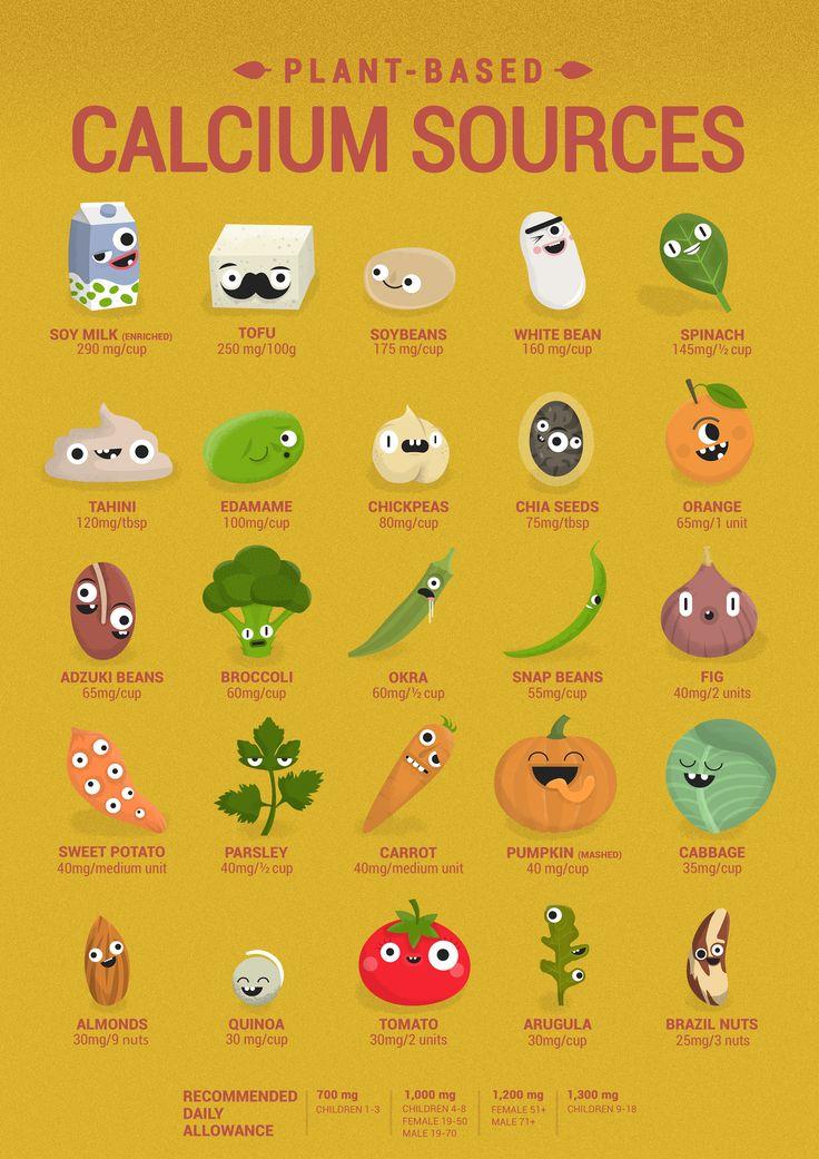 Vegan plant based Calcium Sources #vegan #vegetarian #plantbased