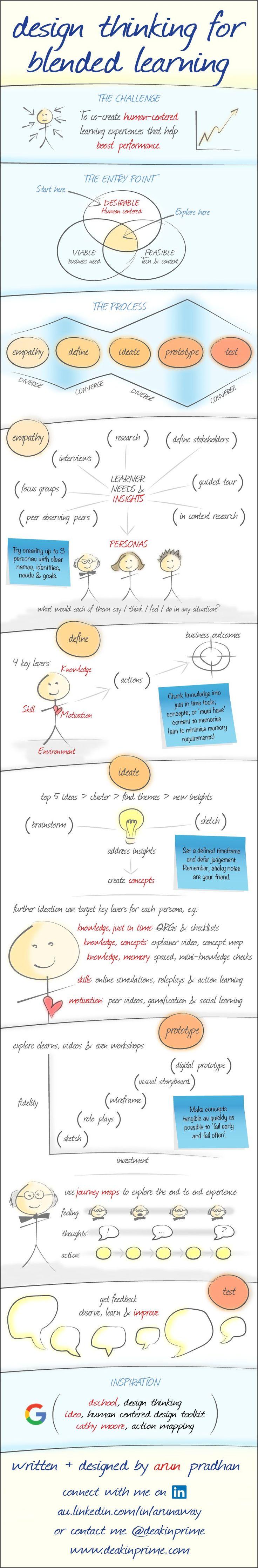 Design Thinking For Blended Learning