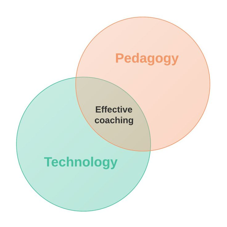 ISTE | Stop talking tech: 3 tips for pedagogy-based coaching