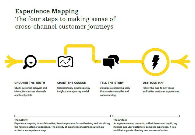 Experience Mapping - A tool for understanding  mapping customer experience