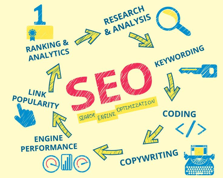 Good on page SEO strategies come in all shapes and sizes, but these are   proven.    #1 Keywords Are Key, How to Choose Them    So much time and effort on optimizing websites with keywords that are not   being searched. You should invest your time and energy in finding the best   keywords that are s
