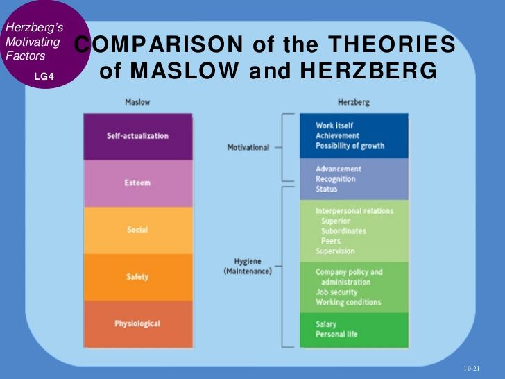 maslows theory essay Free essay: (the psychology of abraham maslow new york: grossman publishers, 1970) when looking at maslow's hierarchy of needs pyramid, it is important to.