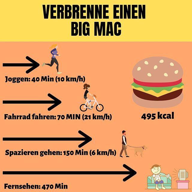 Das Kannst Du Tun Um Einen Big Mac Zu Verbrennen
