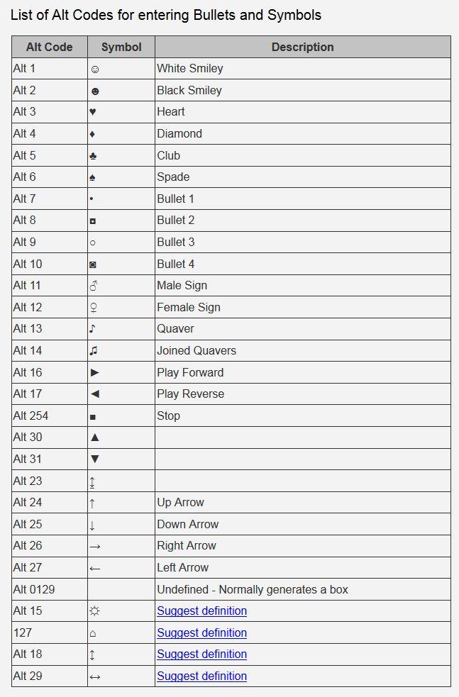 ASCII Kurzformen (Bulletpoints etc.)