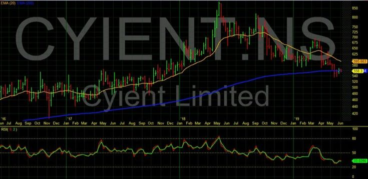 Cyient 532175 share price charts forecast technical