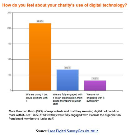 Great advice for not-for-profits re internet marketing including Google Adwords grants. Image Source : LASA Charity Digital Survey 2012 http://www.lasa.org.uk/uploads/Lasa_charity_digital_survey_results_Nov_2012_final.pdf