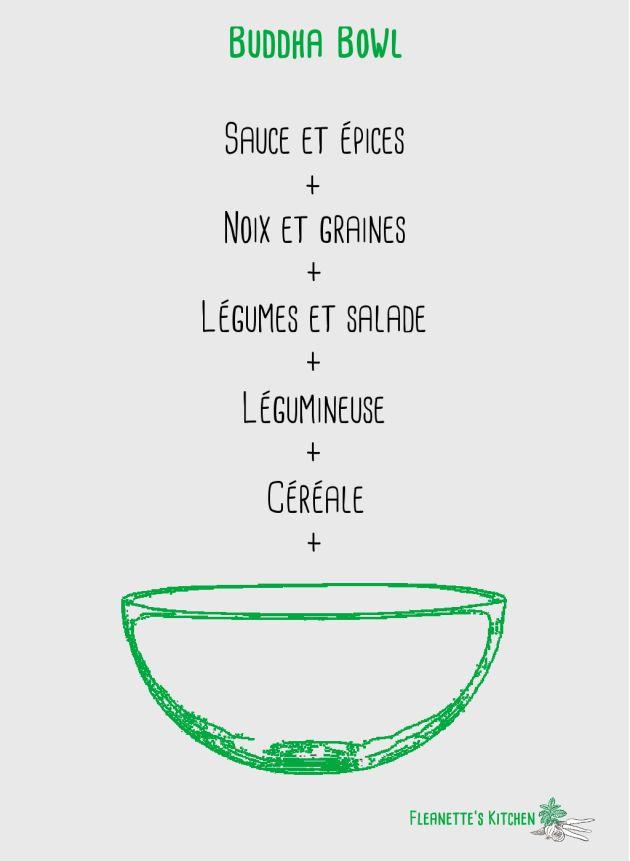 Buddha bowl - Fleanette's Kitchen