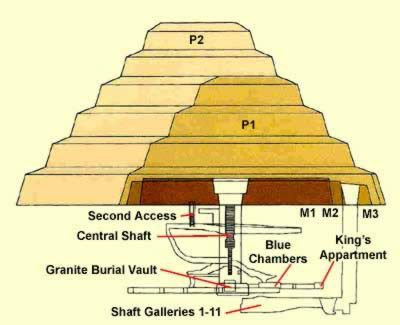 "Pyramid of Djoser -- P1 is the original 4-step pyramid, p2 is the addition, which created a 6-step.     ""Diagram of the substructure and the building stages of Djoser's Step Pyramid at Saqqara"""