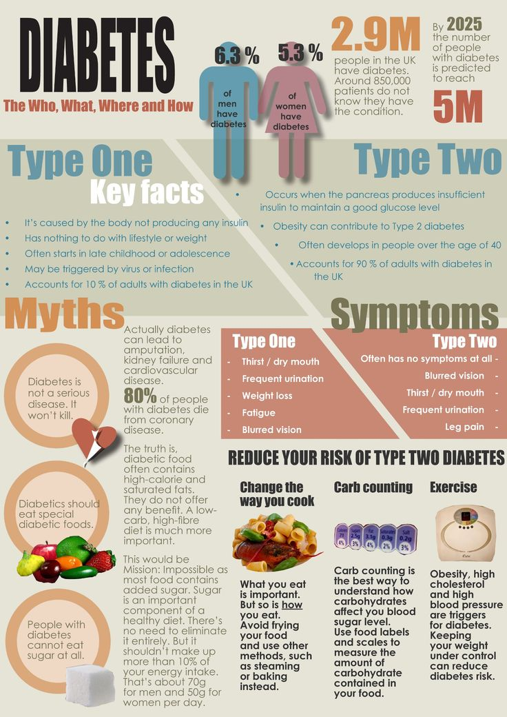 #Health #Infographics - Diabetes: The Who, What, Where And How #Infografia
