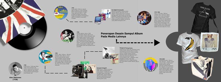 Infografik perkembangan Seni Populer dalam Desain Sampul Album