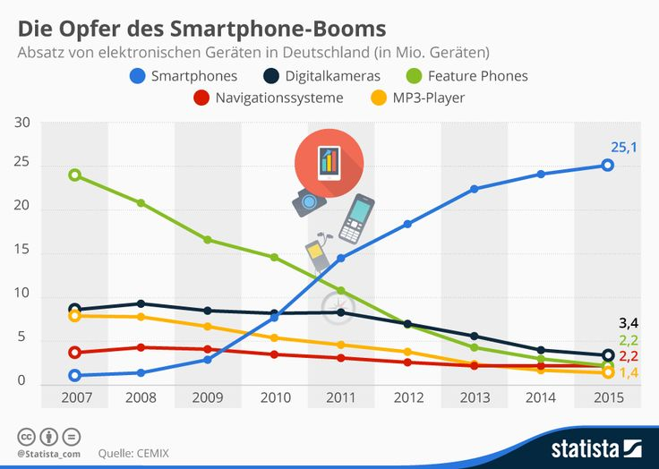 Opfer des Smartphone-Booms | Statista