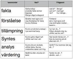 blooms taxonomi på svenska - Sök på Google