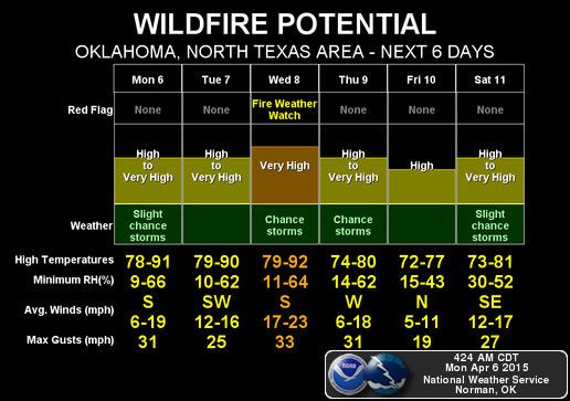 National Weather Service Forecast Office - Norman, Oklahoma 4-6-15