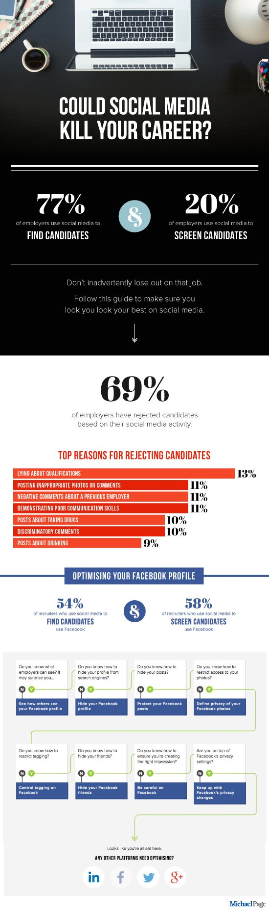 17 best ideas about facebook profile student survey infographic is your facebook profile hurting your job search inside facebook