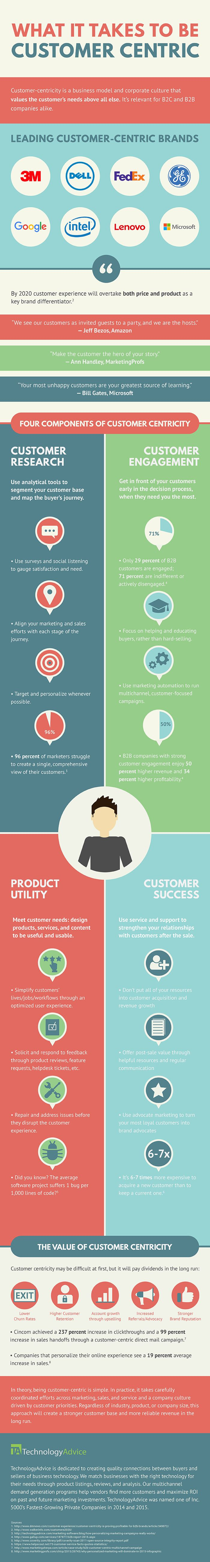 Infographic: What It Takes to Be Customer-Centric