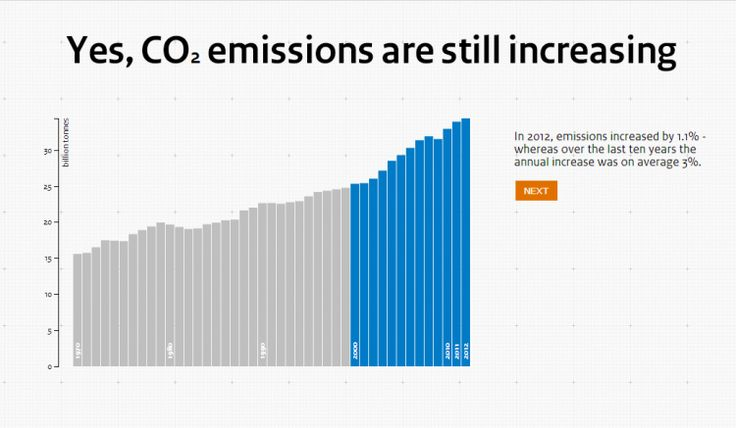 Global CO2 emissions [Interactive]