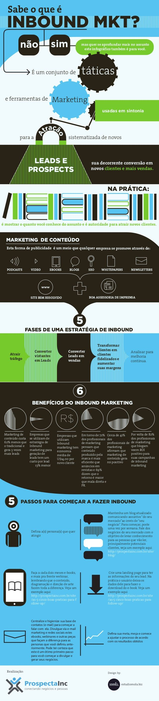 36 best infografico images on pinterest social media digital infogrfico com tudo sobre inbound marketing fandeluxe Image collections