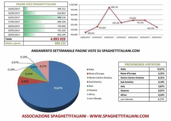 Andamento settimanale pagine viste su spaghettitaliani.com dal giorno 14/05/2017 al giorno 20/05/2017 http://www.spaghettitaliani.com/Blog/VisArticolo.php?SL=associazionesi&CA=42985
