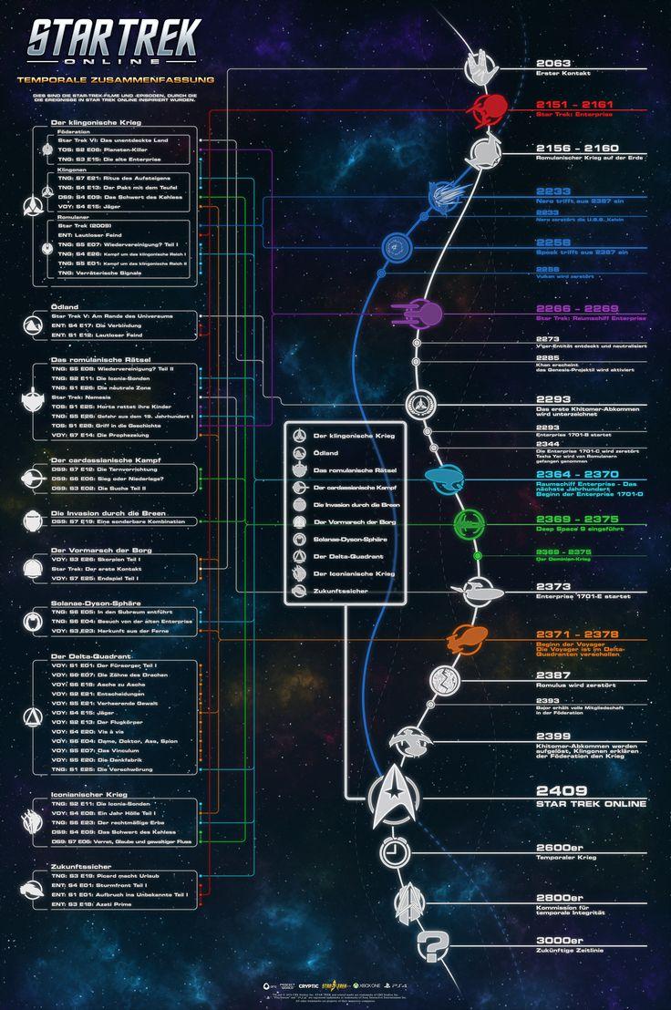 Diese Infografik wurde für Spieler und Fans erstellt, um zu zeigen, wann Star Trek Online stattfindet, und wie dutzende Geschichten in das Spiel integriert wurden.