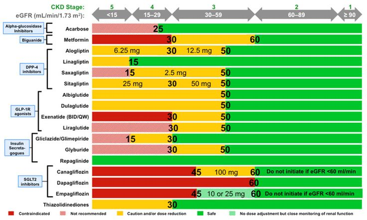Antihyperglycemic Recommendations