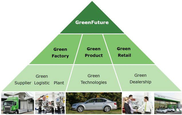 Skoda goes green with Green Future