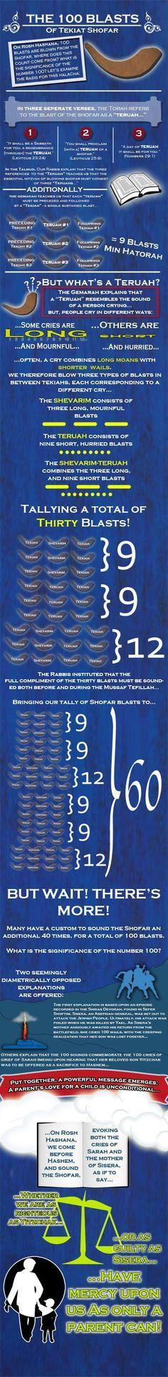 The Shofar at Rosh Hashanah and Yom Kippur