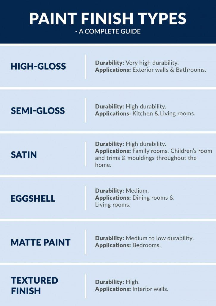 Paint Finishes For Kitchen Wall New Plete Guide To Choose Paint Sheen Types For Your Home Space In 2020 Interior Wall Paint Pictures For Kitchen Walls Paint Sheen