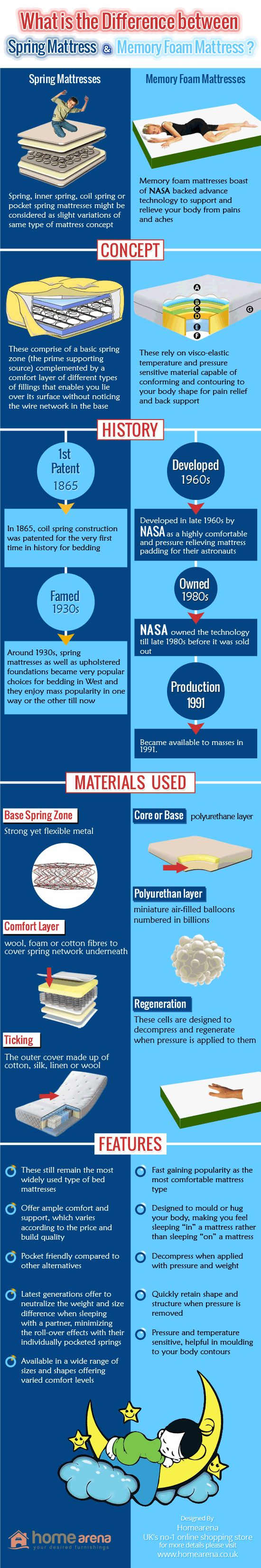 Difference between spring based mattress and memory foam #mattress. #MattressQuality